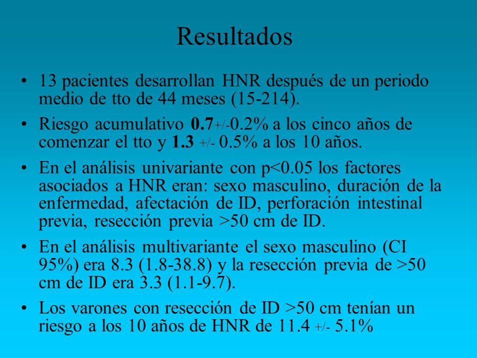 Resultados 13 pacientes desarrollan HNR después de un periodo medio de tto de 44 meses (15-214). Riesgo acumulativo 0.7 +/- 0.2% a los cinco años de c
