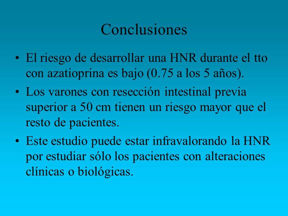 Conclusiones El riesgo de desarrollar una HNR durante el tto con azatioprina es bajo (0.75 a los 5 años). Los varones con resección intestinal previa