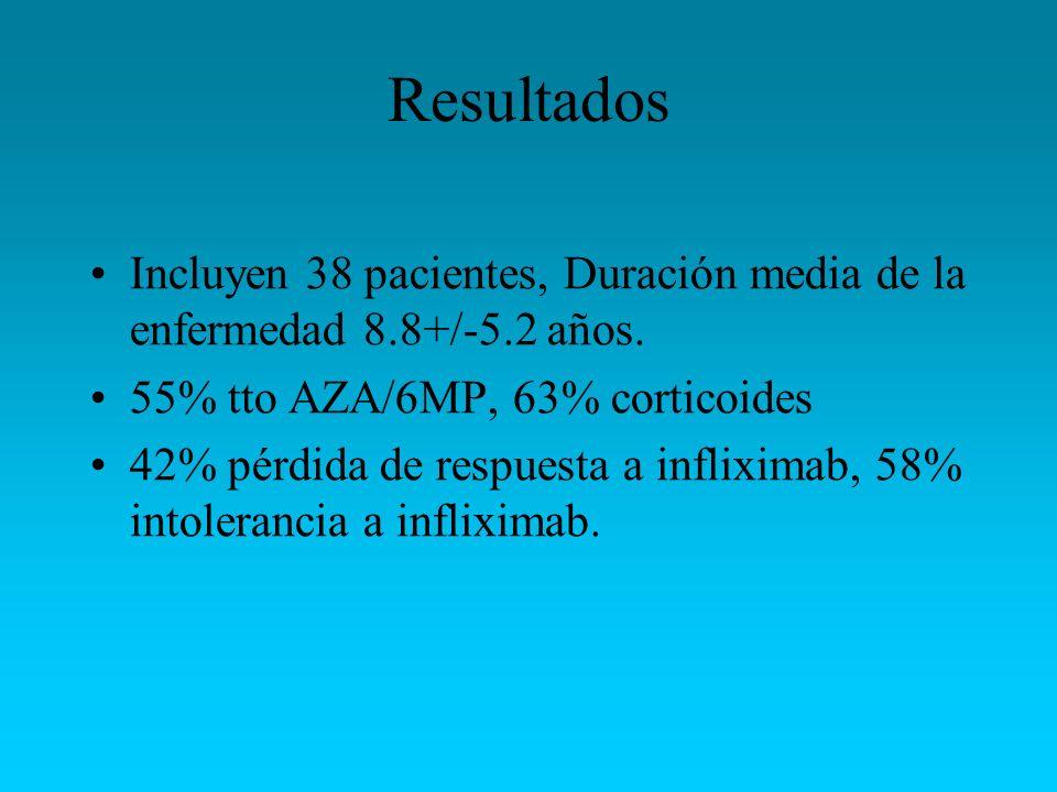 Resultados Incluyen 38 pacientes, Duración media de la enfermedad 8.8+/-5.2 años. 55% tto AZA/6MP, 63% corticoides 42% pérdida de respuesta a inflixim