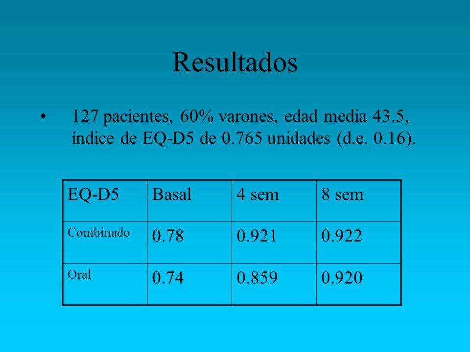 Resultados 127 pacientes, 60% varones, edad media 43.5, índice de EQ-D5 de 0.765 unidades (d.e. 0.16). EQ-D5Basal4 sem8 sem Combinado 0.780.9210.922 O