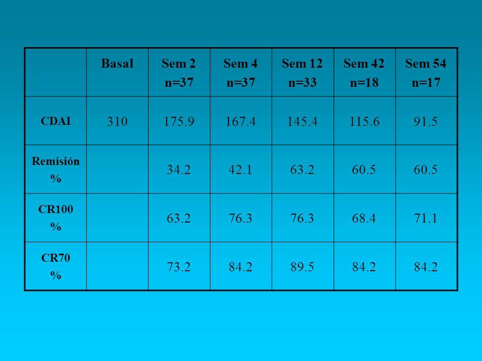 BasalSem 2 n=37 Sem 4 n=37 Sem 12 n=33 Sem 42 n=18 Sem 54 n=17 CDAI 310175.9167.4145.4115.691.5 Remisión % 34.242.163.260.5 CR100 % 63.276.3 68.471.1