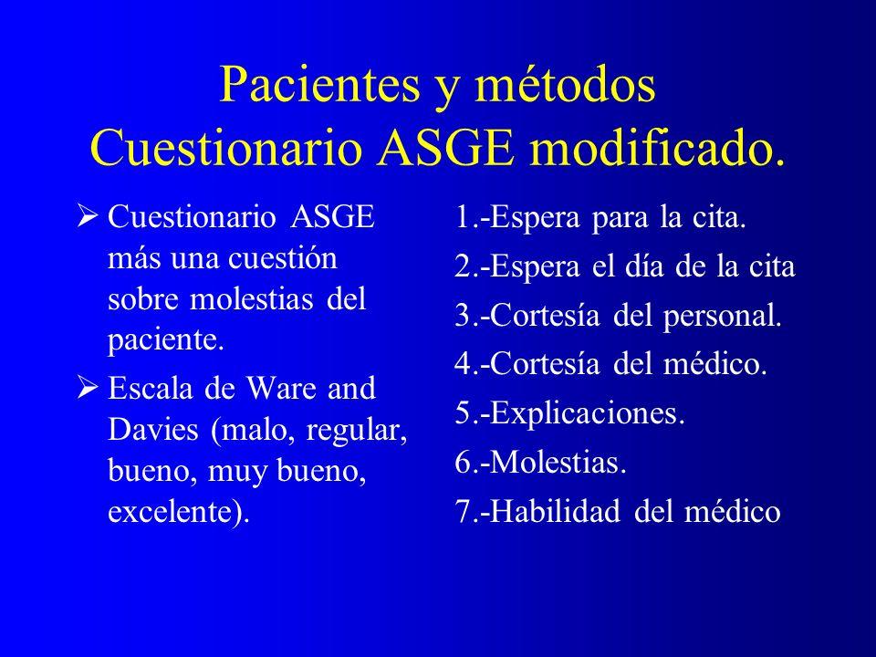 Pacientes y métodos Cuestionario ASGE modificado. Cuestionario ASGE más una cuestión sobre molestias del paciente. Escala de Ware and Davies (malo, re