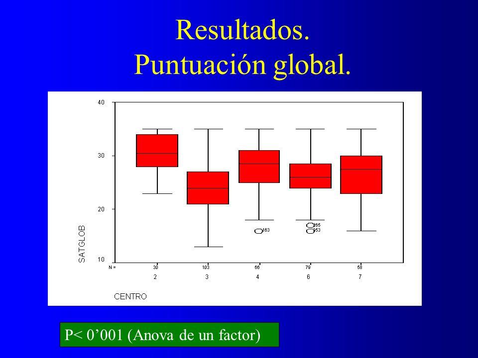 Resultados. Puntuación global. P< 0001 (Anova de un factor)