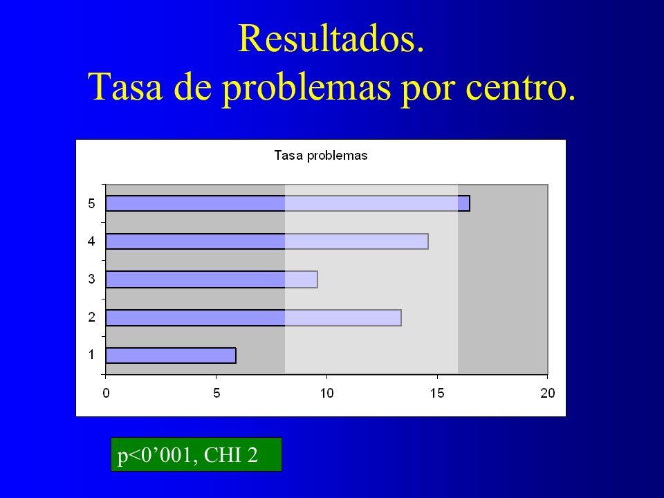 Resultados. Tasa de problemas por centro. p<0001, CHI 2