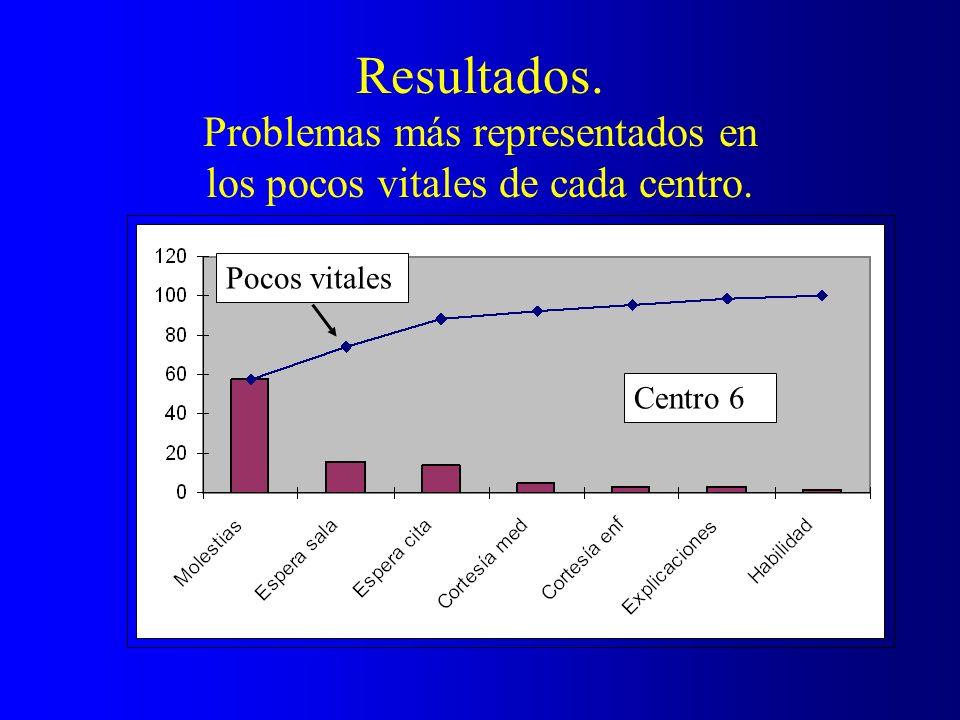 Resultados. Problemas más representados en los pocos vitales de cada centro. Pocos vitales Centro 6