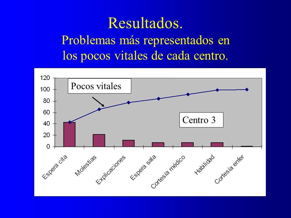 Resultados. Problemas más representados en los pocos vitales de cada centro. Pocos vitales Centro 3