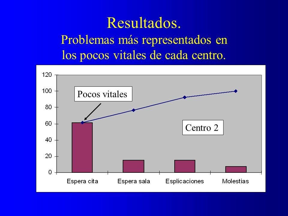 Resultados. Problemas más representados en los pocos vitales de cada centro. Pocos vitales Centro 2