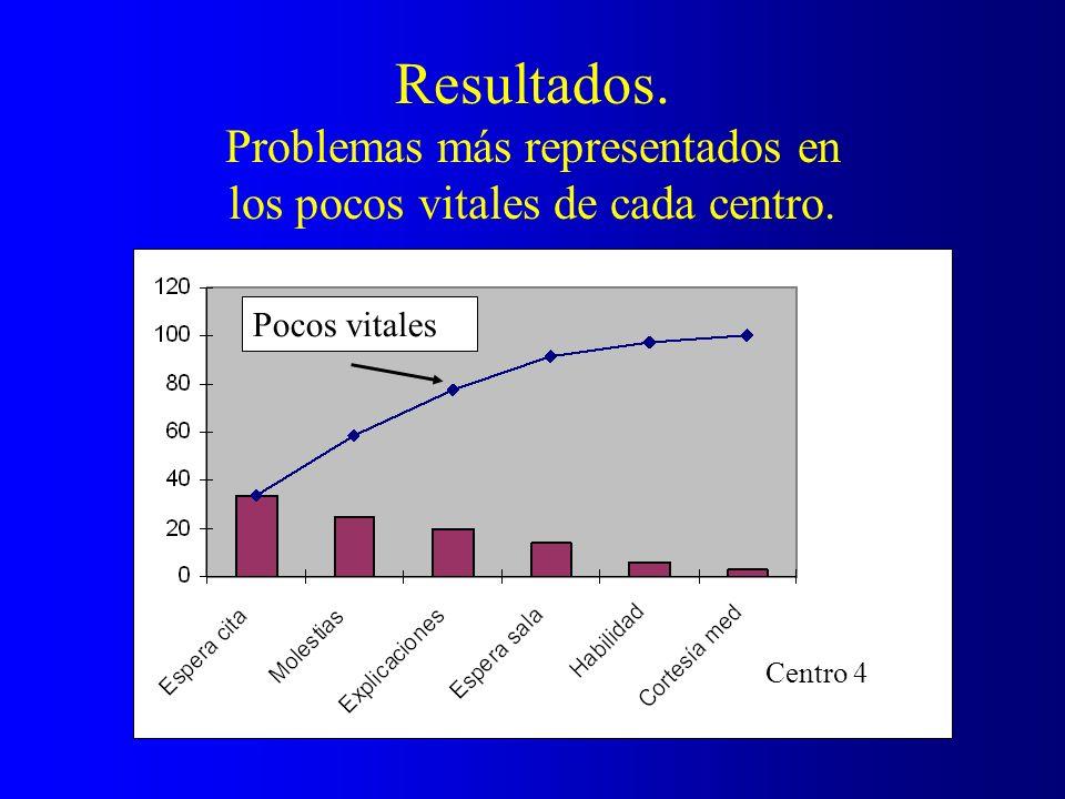 Resultados. Problemas más representados en los pocos vitales de cada centro. Pocos vitales Centro 4