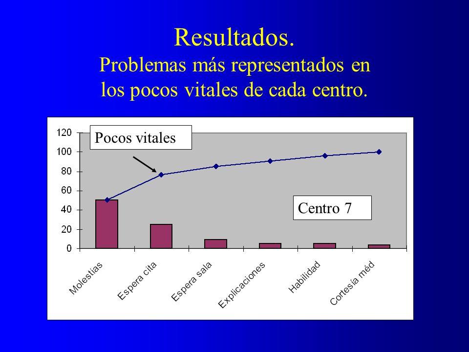 Resultados. Problemas más representados en los pocos vitales de cada centro. Pocos vitales Centro 7