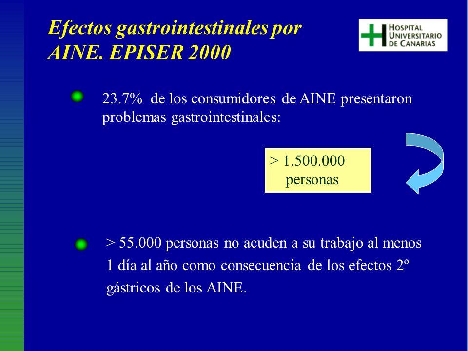 23.7% de los consumidores de AINE presentaron problemas gastrointestinales: > 1.500.000 personas Efectos gastrointestinales por AINE. EPISER 2000 > 55