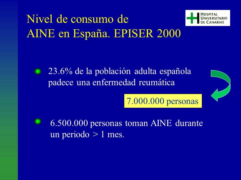 Nivel de consumo de AINE en España. EPISER 2000 23.6% de la población adulta española padece una enfermedad reumática 7.000.000 personas 6.500.000 per