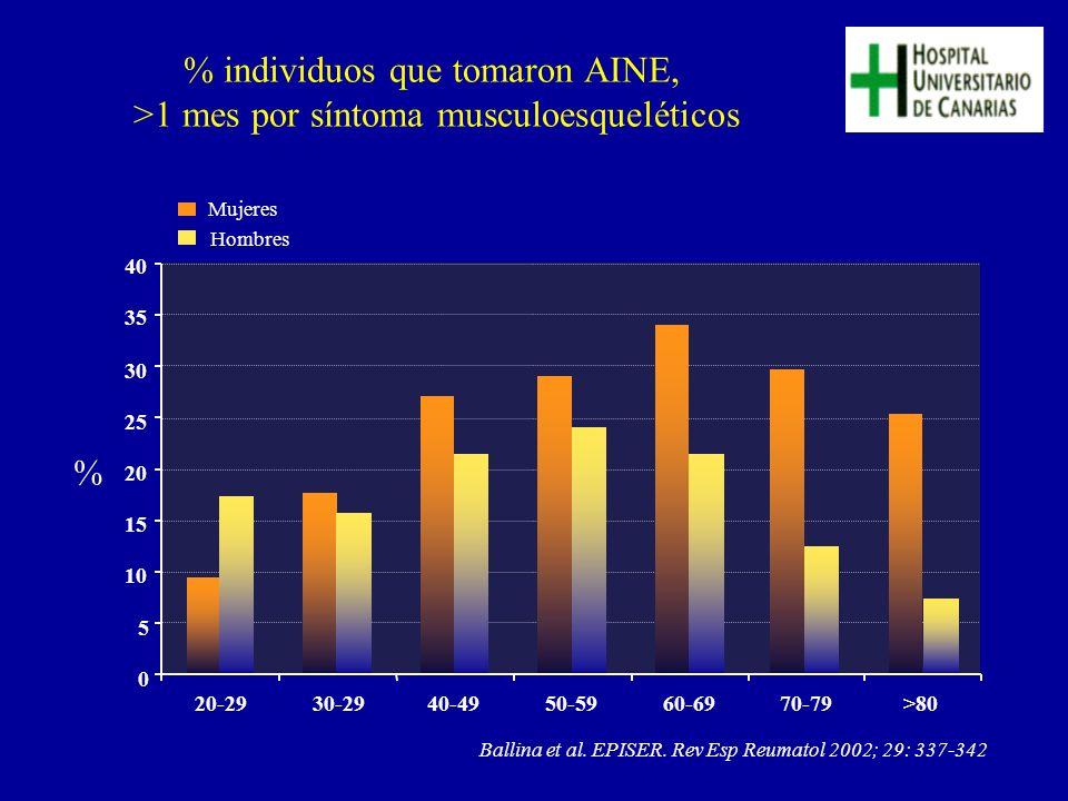 % individuos que tomaron AINE, >1 mes por síntoma musculoesqueléticos Ballina et al. EPISER. Rev Esp Reumatol 2002; 29: 337-342 Mujeres Hombres 0 5 10