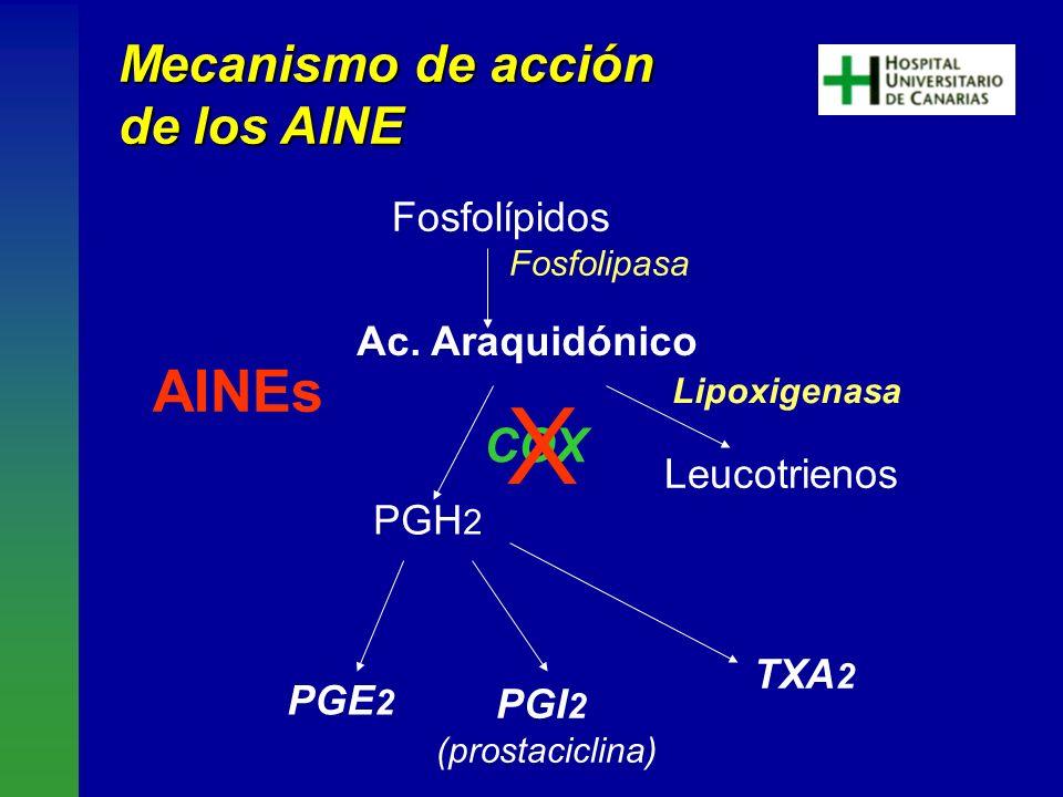 Fosfolípidos Ac. Araquidónico PGH 2 Fosfolipasa PGE 2 PGI 2 (prostaciclina) COX Lipoxigenasa TXA 2 AINEs Leucotrienos Mecanismo de acción de los AINE
