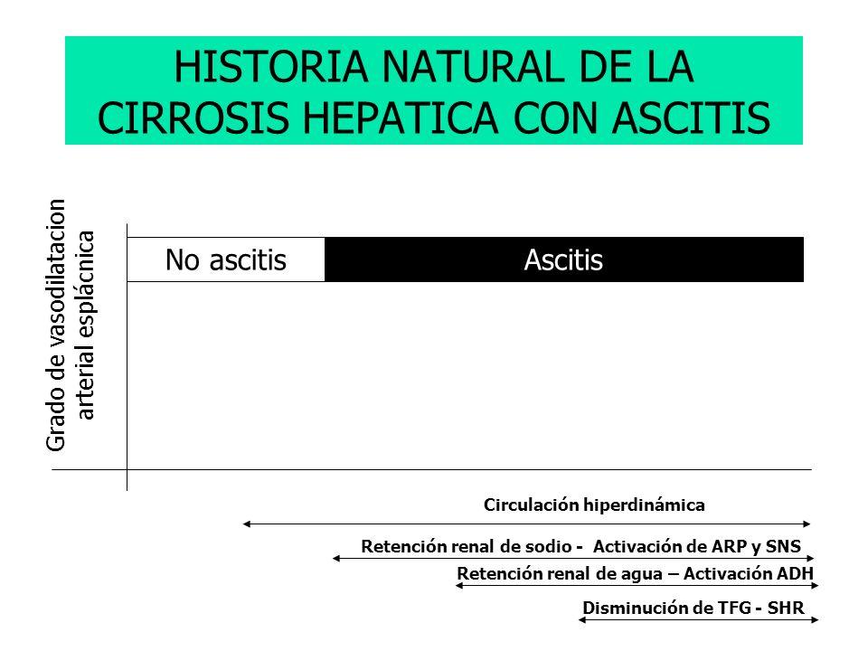 HISTORIA NATURAL DE LA CIRROSIS HEPATICA CON ASCITIS Grado de vasodilatacion arterial esplácnica Circulación hiperdinámica Retención renal de sodio -