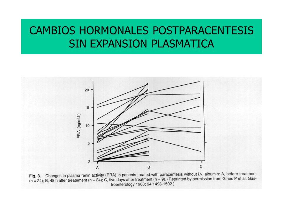 CAMBIOS HORMONALES POSTPARACENTESIS SIN EXPANSION PLASMATICA Poner los valores de ARP sin expansion plasmatica del trabajo de Gines y cols