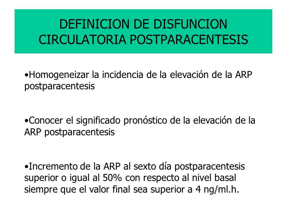 DEFINICION DE DISFUNCION CIRCULATORIA POSTPARACENTESIS Homogeneizar la incidencia de la elevación de la ARP postparacentesis Conocer el significado pr