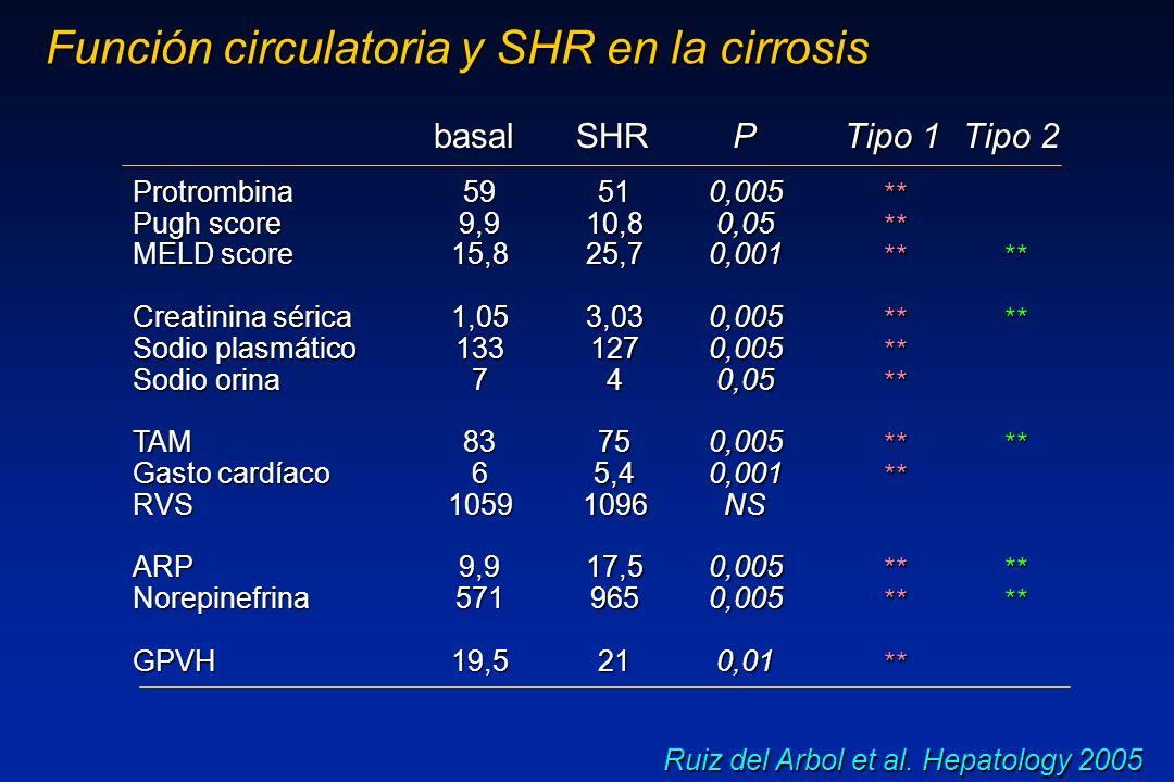 Hepatopatía avanzada e hipertensión portal marcada Vasodilatación arterial esplácnica intensa Activación marcada del SNS, SRA y HAD Vasoconstricción renal Patogenia del síndrome hepatorrenal tipo 2 SHR tipo 2