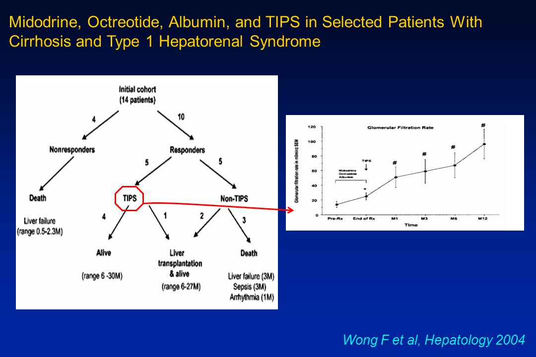 Wong F et al, Hepatology 2004 Midodrine, Octreotide, Albumin, and TIPS in Selected Patients With Cirrhosis and Type 1 Hepatorenal Syndrome
