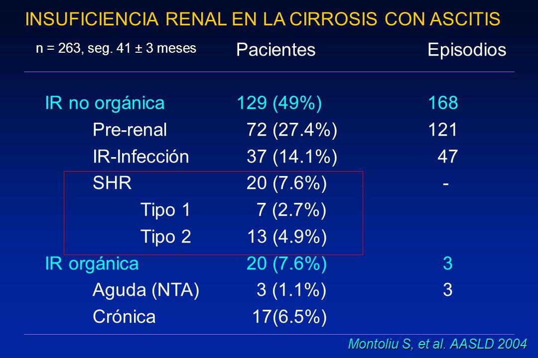 Síndrome Hepatorrenal.Criterios diagnósticos principales 1.