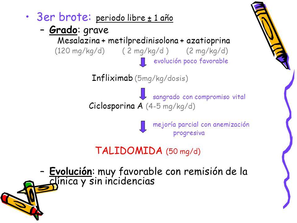 3er brote: periodo libre ± 1 año –Grado: grave Mesalazina + metilpredinisolona + azatioprina (120 mg/kg/d) ( 2 mg/kg/d ) (2 mg/kg/d) evolución poco fa