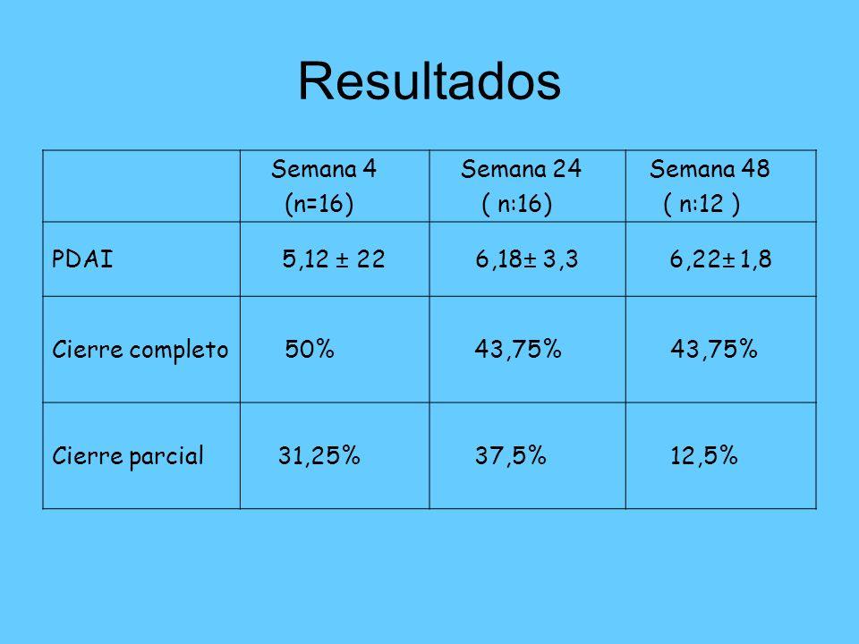 Resultados Semana 4 (n=16) Semana 24 ( n:16) Semana 48 ( n:12 ) PDAI5,12 ± 226,18± 3,36,22± 1,8 Cierre completo 50% 43,75% Cierre parcial 31,25% 37,5%