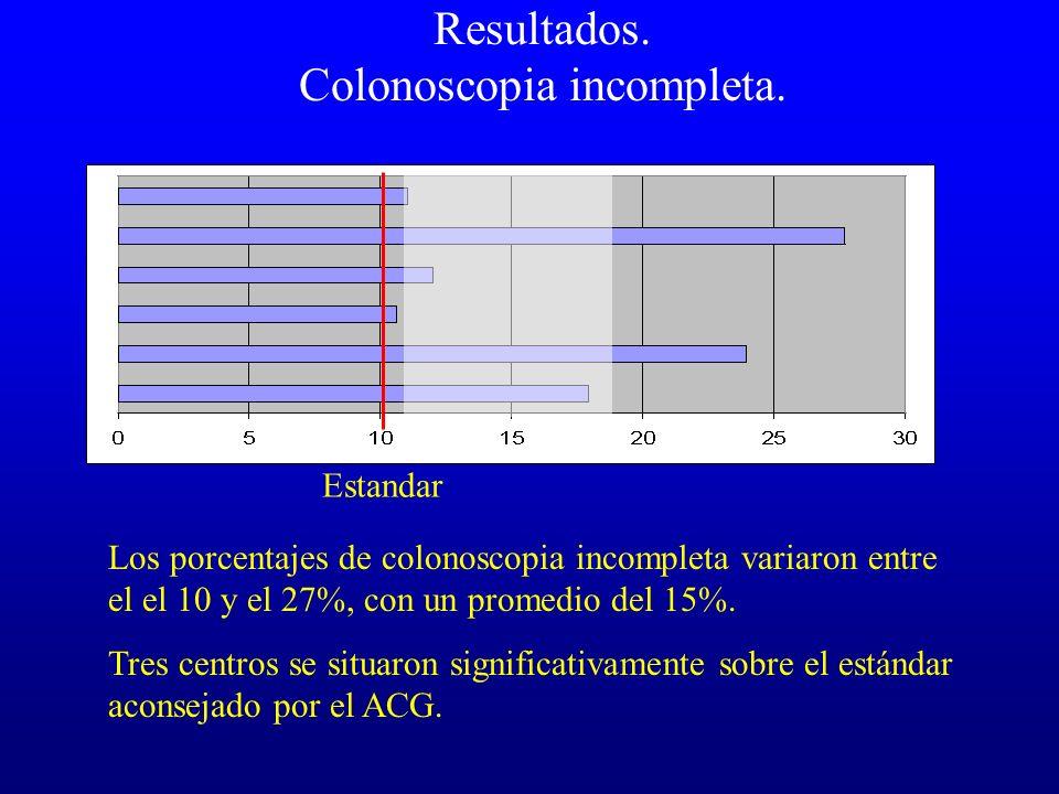 Resultados. Colonoscopia incompleta. Estandar Los porcentajes de colonoscopia incompleta variaron entre el el 10 y el 27%, con un promedio del 15%. Tr