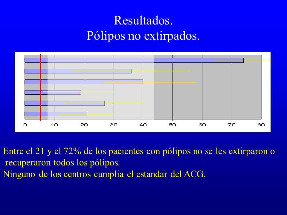 Resultados. Pólipos no extirpados. Entre el 21 y el 72% de los pacientes con pólipos no se les extirparon o recuperaron todos los pólipos. Ninguno de