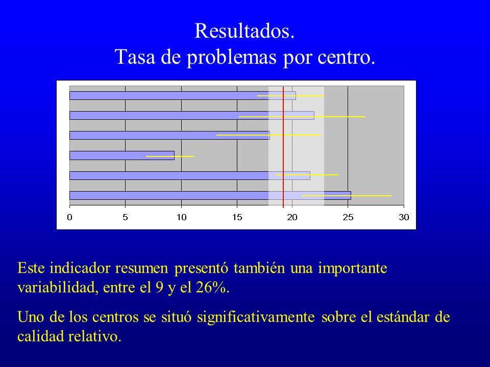 Resultados. Tasa de problemas por centro. Este indicador resumen presentó también una importante variabilidad, entre el 9 y el 26%. Uno de los centros