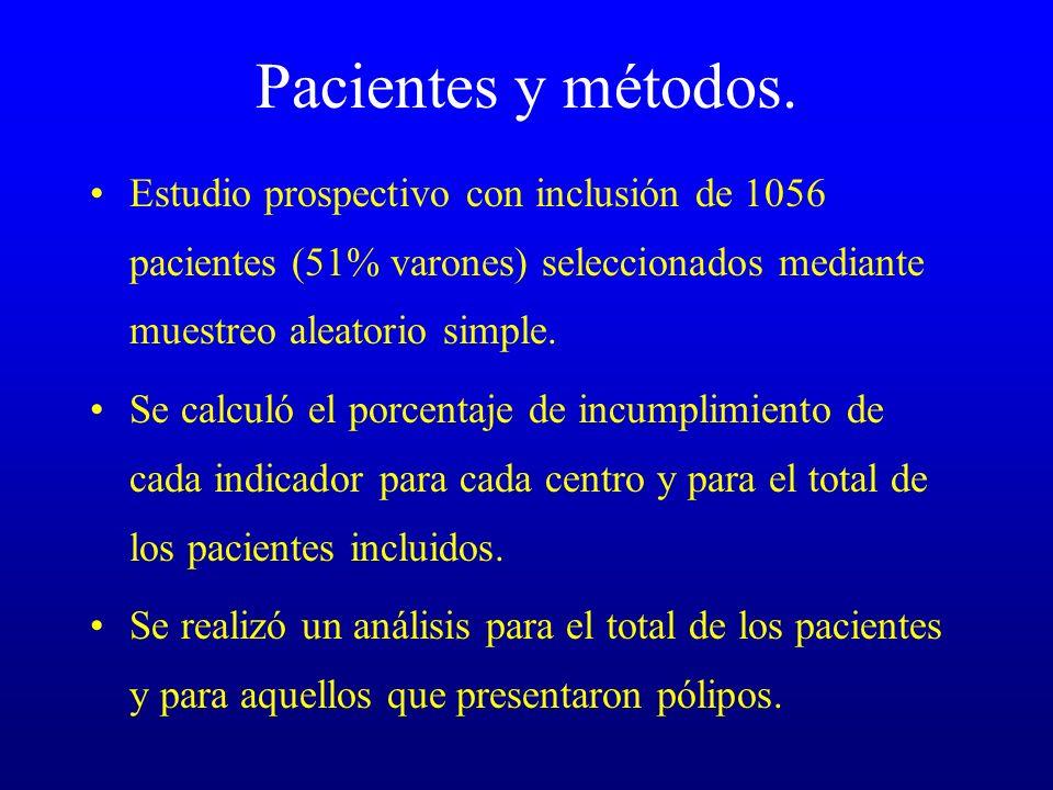 Pacientes y métodos. Estudio prospectivo con inclusión de 1056 pacientes (51% varones) seleccionados mediante muestreo aleatorio simple. Se calculó el