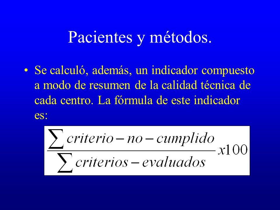 Pacientes y métodos. Se calculó, además, un indicador compuesto a modo de resumen de la calidad técnica de cada centro. La fórmula de este indicador e