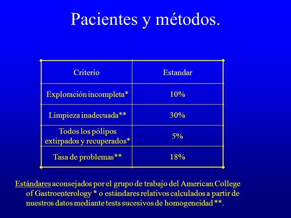 Pacientes y métodos. Estándares aconsejados por el grupo de trabajo del American College of Gastroenterology * o estándares relativos calculados a par