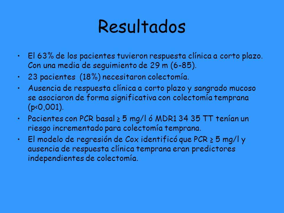 Resultados El 63% de los pacientes tuvieron respuesta clínica a corto plazo.