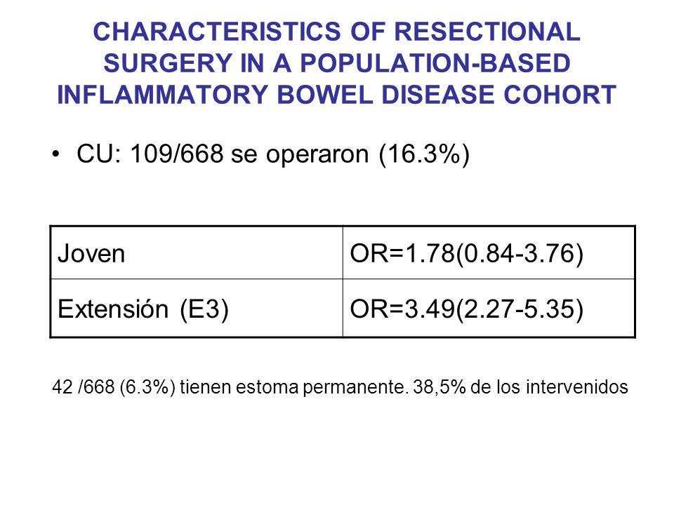 CU: 109/668 se operaron (16.3%) JovenOR=1.78(0.84-3.76) Extensión (E3)OR=3.49(2.27-5.35) 42 /668 (6.3%) tienen estoma permanente. 38,5% de los interve