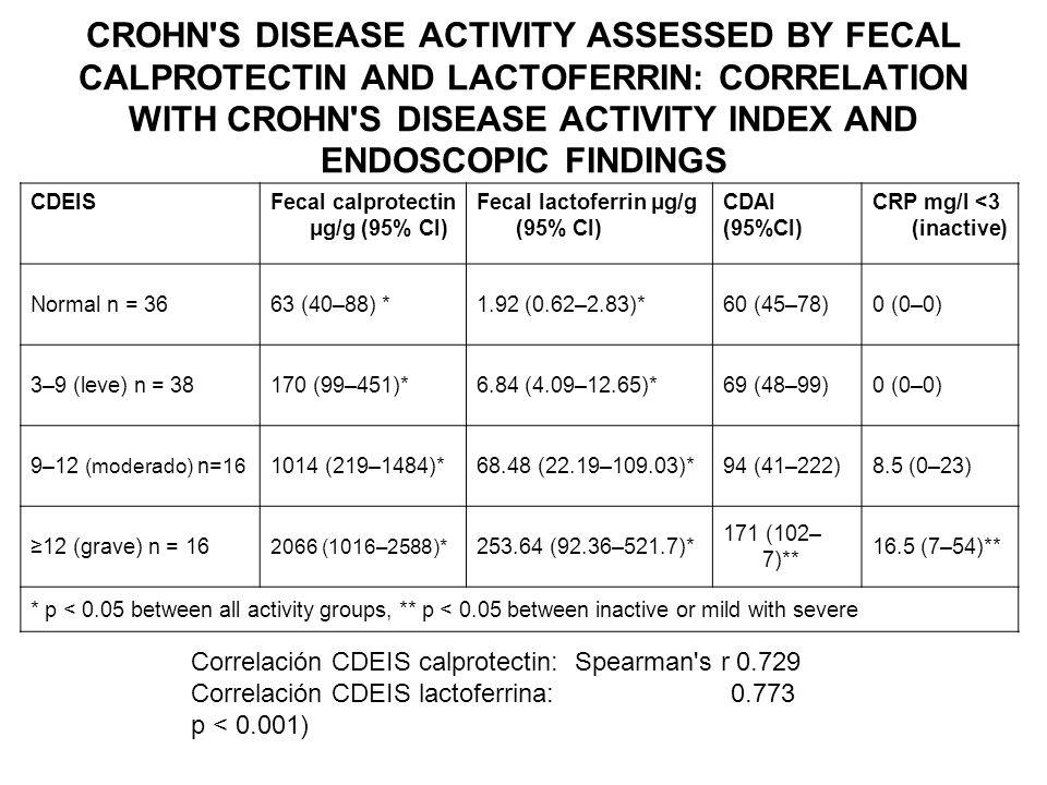 CDEISFecal calprotectin μg/g (95% CI) Fecal lactoferrin μg/g (95% CI) CDAI (95%CI) CRP mg/l <3 (inactive) Normal n = 3663 (40–88) *1.92 (0.62–2.83)*60