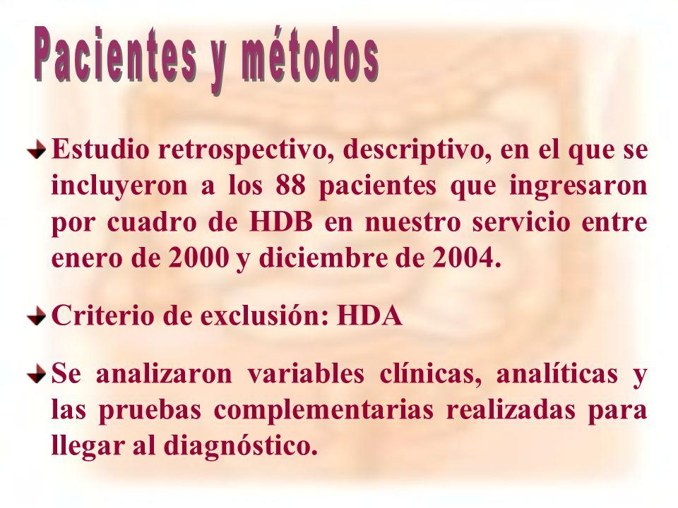 n = 88 51% / 49% Edad: 68 ± 15 (14 – 92) 88% enfermedades crónicas 40,9% HTA; 40,9% Cardiopatía isquémica 29,5% Diabetes mellitus; 10,2% IRC AINES 37,5%; Anticoagulantes 12% 23% episodio previo de HDB 4,5% origen no filiado; 4,5% enfermedad diverticular 3,4% colitis isquémica; 2,3% angiodisplasia 0tras causas 6,7%