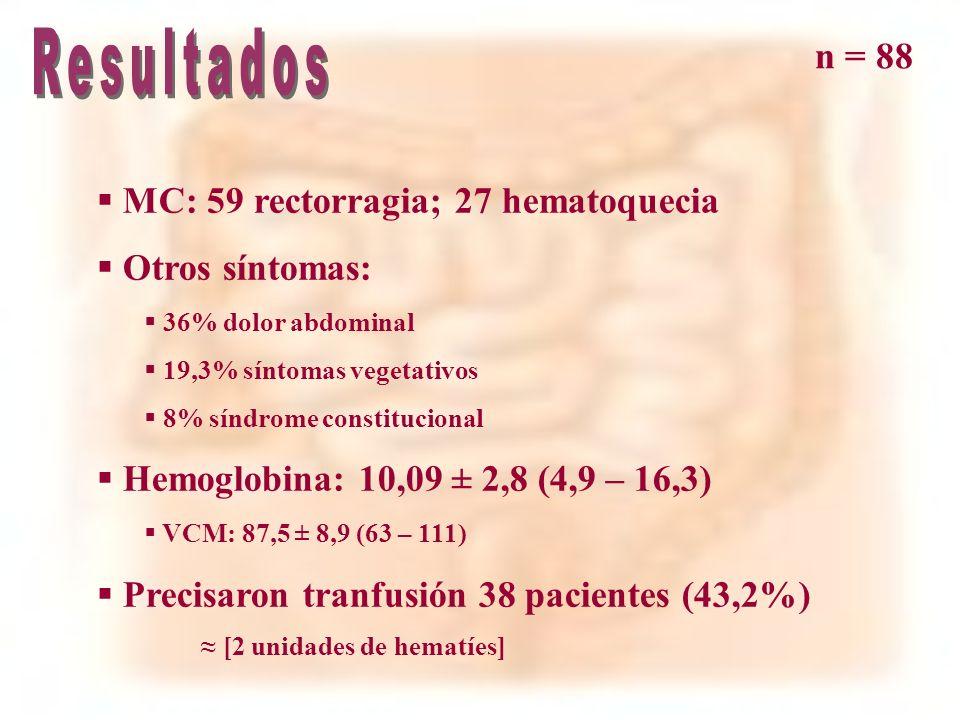 n = 88 100% COLONOSCOPIA Repetimos COLONOSCOPIA al 20% En el 56% se llegó al diagnóstico Arteriografía: 5 pacientes Gammagrafía con *He: 9 pacientes Endoscopia alta: 31%