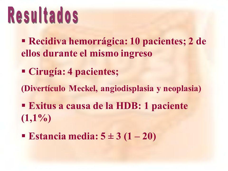 Recidiva hemorrágica: 10 pacientes; 2 de ellos durante el mismo ingreso Cirugía: 4 pacientes; (Divertículo Meckel, angiodisplasia y neoplasia) Exitus
