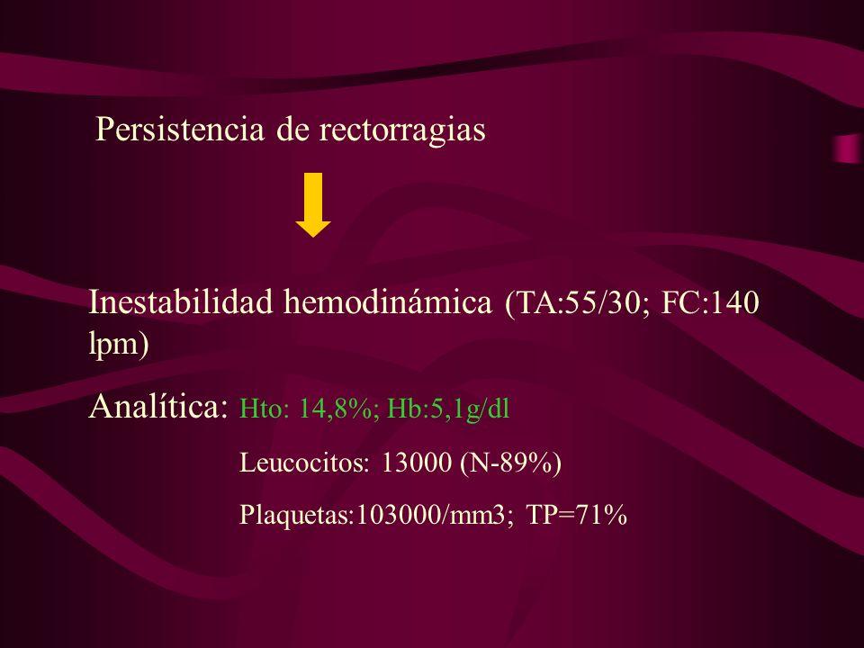 Persistencia de rectorragias Inestabilidad hemodinámica (TA:55/30; FC:140 lpm) Analítica: Hto: 14,8%; Hb:5,1g/dl Leucocitos: 13000 (N-89%) Plaquetas:1