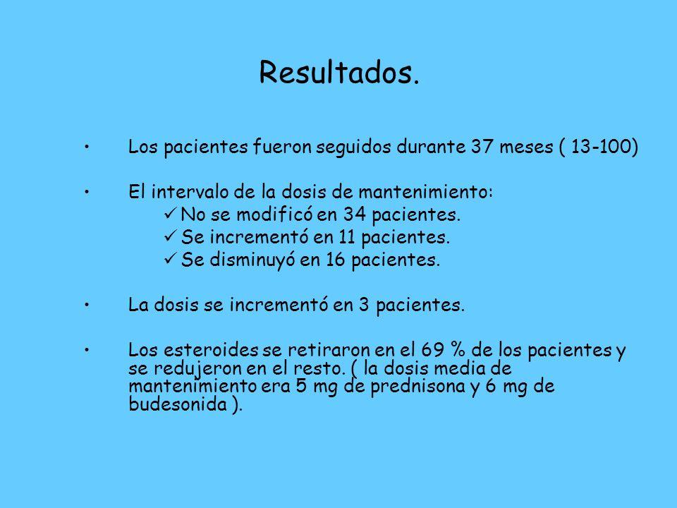 Resultados. Los pacientes fueron seguidos durante 37 meses ( 13-100) El intervalo de la dosis de mantenimiento: No se modificó en 34 pacientes. Se inc