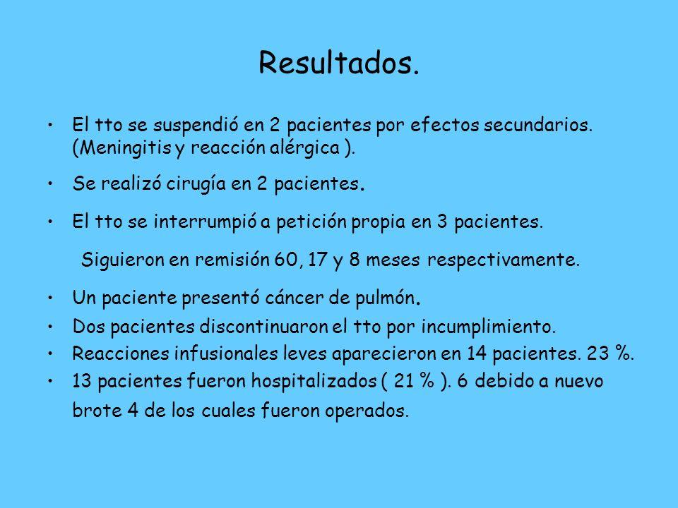 Resultados. El tto se suspendió en 2 pacientes por efectos secundarios. (Meningitis y reacción alérgica ). Se realizó cirugía en 2 pacientes. El tto s