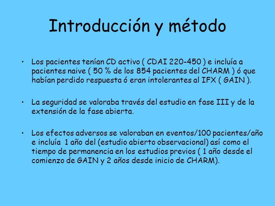 Introducción y método Los pacientes tenían CD activo ( CDAI 220-450 ) e incluía a pacientes naive ( 50 % de los 854 pacientes del CHARM ) ó que habían perdido respuesta ó eran intolerantes al IFX ( GAIN ).