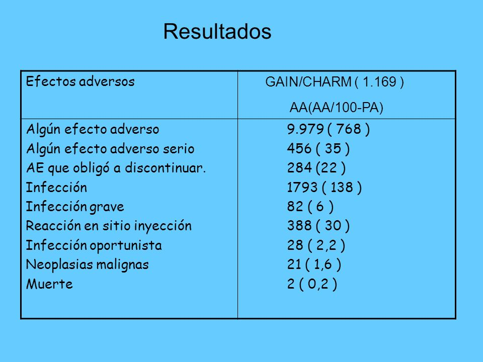 Resultados Efectos adversos GAIN/CHARM ( 1.169 ) AA(AA/100-PA) Algún efecto adverso Algún efecto adverso serio AE que obligó a discontinuar.