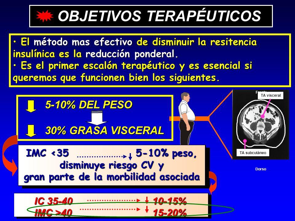OBJETIVOS TERAPÉUTICOS El método mas efectivo de disminuir la resitencia insulínica es la reducción ponderal.