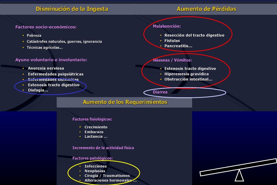 NECESIDADES CALÓRICAS REQUERIMIENTOS AGUA ELECTROLITOS VITAMINAS OLIGOELEMENTOS REPARTO DE NUTRIENTES PROTEÍNAS GRASAS HIDRATOS DE CARBONO (azucares) 1 gr de grasas, aporta 9 Kcal 1 gr de hidratos, aporta 4 Kcal