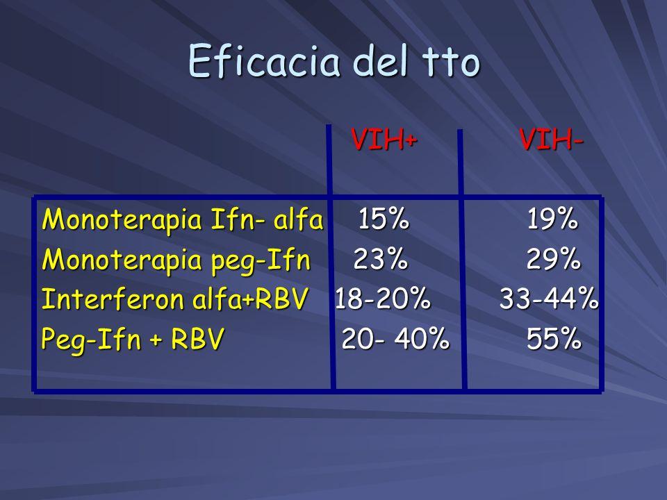VIH+ VIH- VIH+ VIH- Monoterapia Ifn- alfa 15% 19% Monoterapia peg-Ifn 23% 29% Interferon alfa+RBV 18-20% 33-44% Peg-Ifn + RBV 20- 40% 55% Eficacia del