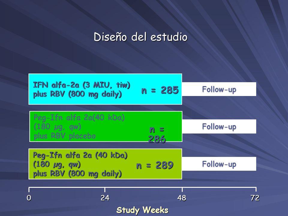 Follow-up Peg-Ifn alfa 2a(40 kDa) (180 µg, qw) plus RBV placebo Follow-up Peg-Ifn alfa 2a (40 kDa) (180 µg, qw) plus RBV (800 mg daily) Follow-up IFN