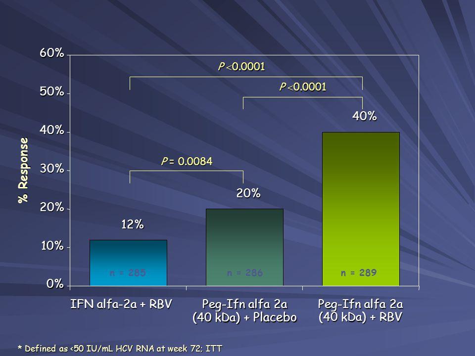 12% n = 285 20% n = 286 40% n = 289 P = 0.0084 P 0.0001 * Defined as <50 IU/mL HCV RNA at week 72; ITT % Response 0% 10% 20% 30% 40% 50%60% IFN alfa-2