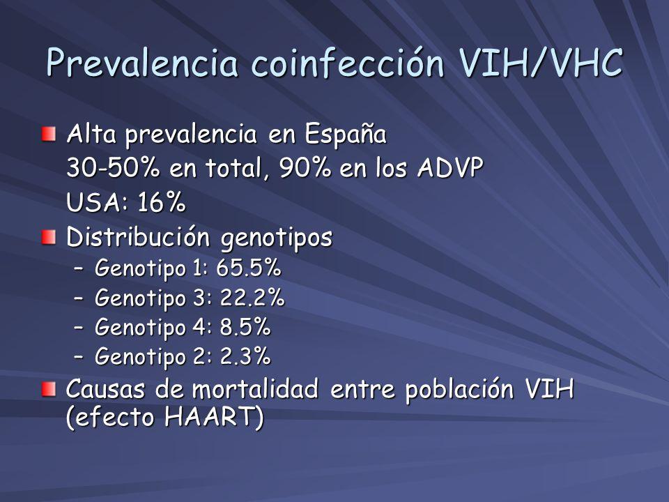 Alta prevalencia en España 30-50% en total, 90% en los ADVP USA: 16% Distribución genotipos –Genotipo 1: 65.5% –Genotipo 3: 22.2% –Genotipo 4: 8.5% –G