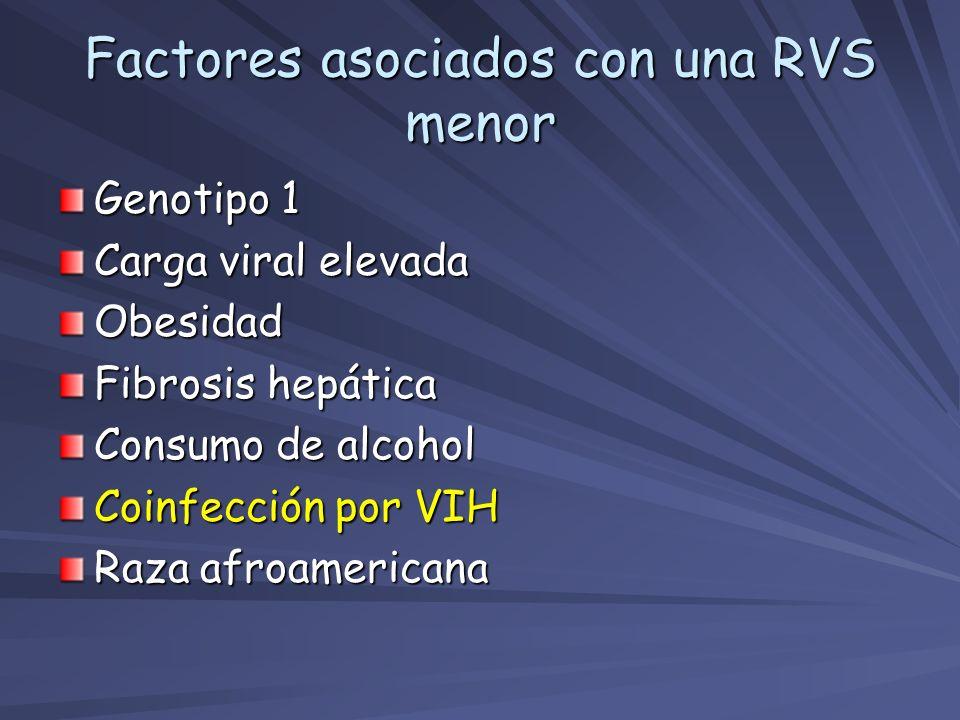 Genotipo 1 Carga viral elevada Obesidad Fibrosis hepática Consumo de alcohol Coinfección por VIH Raza afroamericana Factores asociados con una RVS men