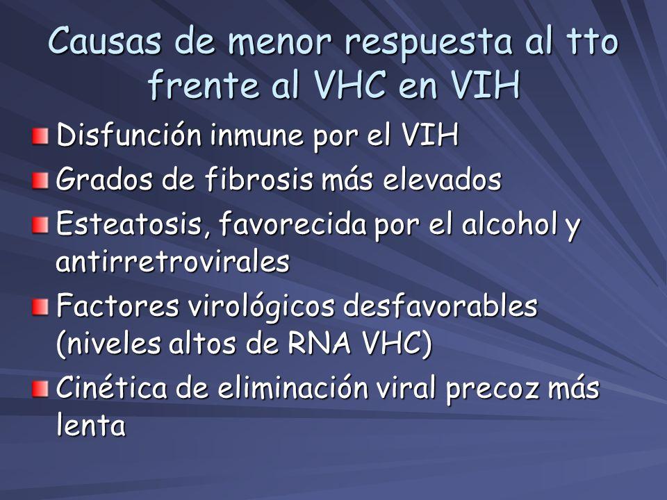 Causas de menor respuesta al tto frente al VHC en VIH Disfunción inmune por el VIH Grados de fibrosis más elevados Esteatosis, favorecida por el alcoh